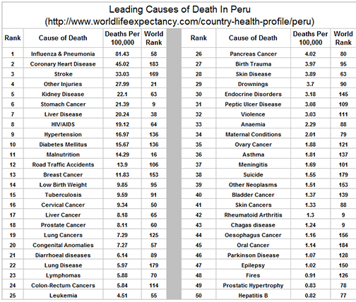 a comparison of the leading causes of death in the us and zimbabwe Leading causes of death contributing to the decrease in the gap in life expectancy between the black and white populations in the united states, 1999-2013 more data: query tools cdc wonder – underlying cause of death.
