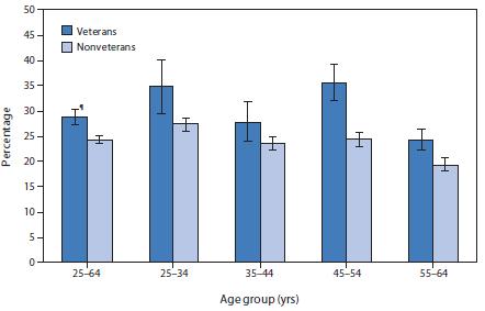 prevalence-bar-chart-military