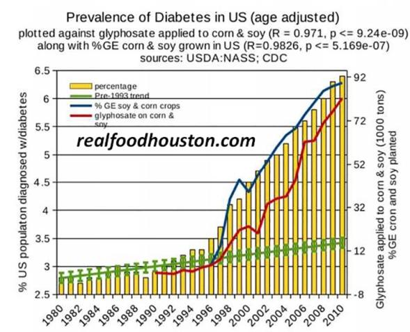 Roundup_diabetes
